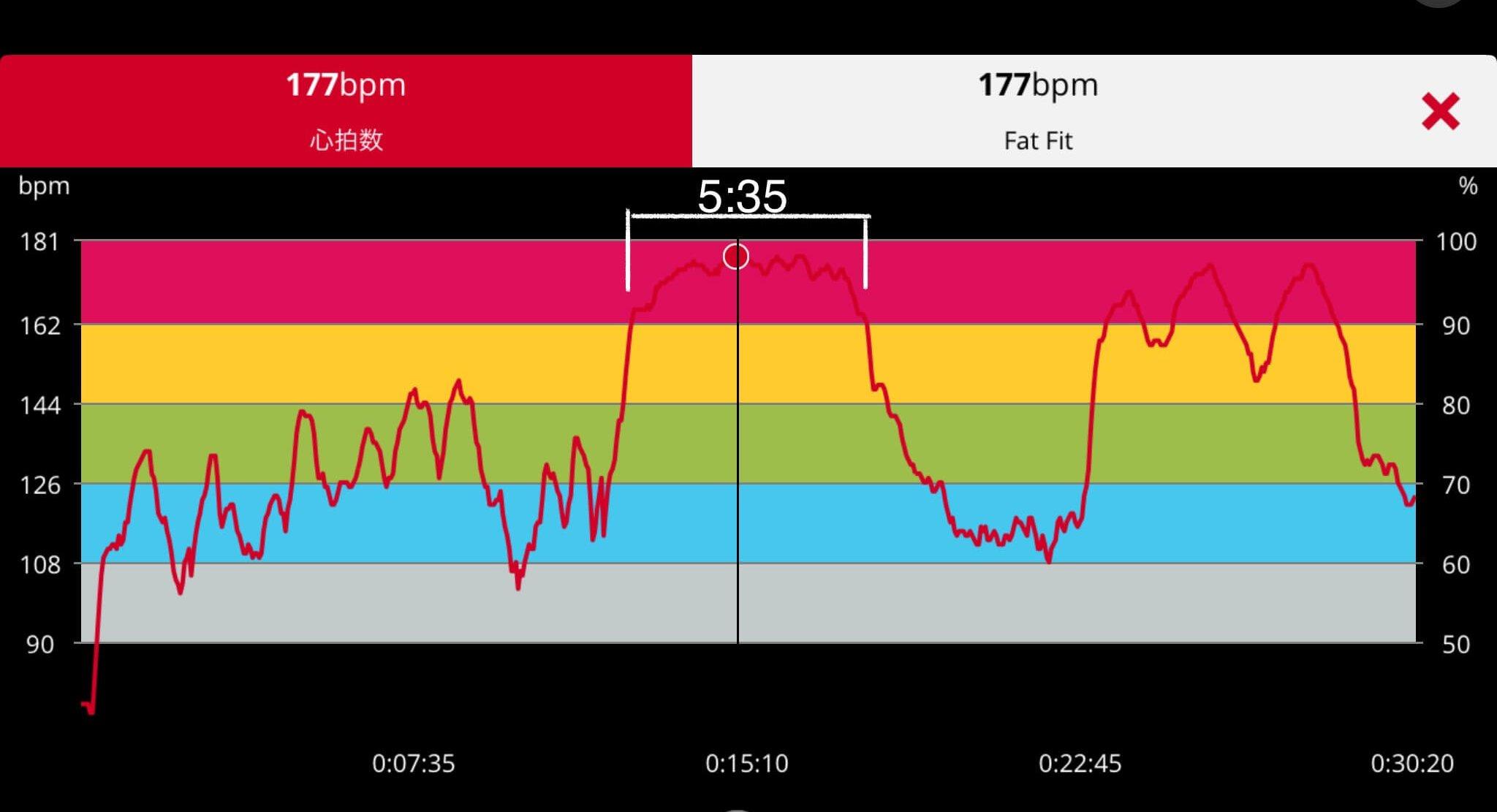 5分間スナッチテストの心拍数の推移